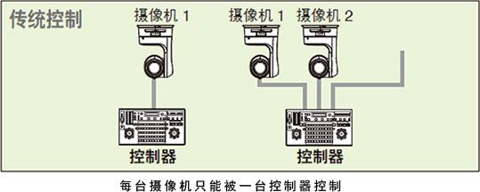 通过IP和串行控制功能Conventional实现简单的连接和操控