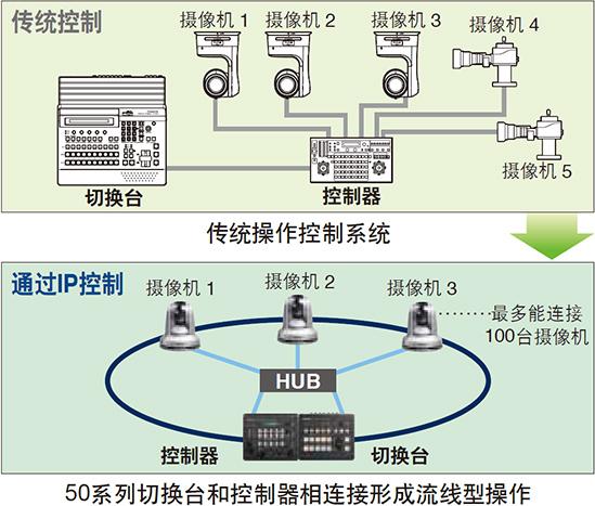 连接AW-HS50到IP控制,实现高效自由操作