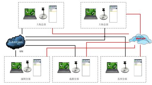 POLYCOM使LYNC用户拥有360°全景视觉体验