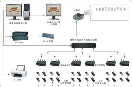 表决系统结构图