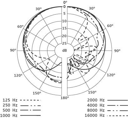 森海塞尔Sennheiser动圈式乐器话筒e 904极化特征