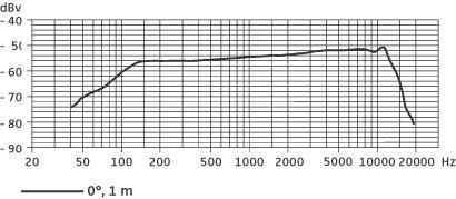 森海塞尔Sennheiser动圈式乐器话筒e 904频率响应