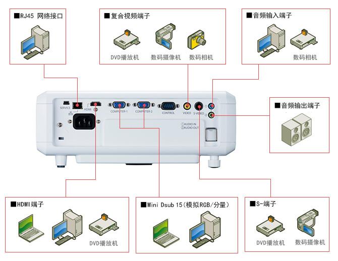 佳能Canon  便携型 投影机 LV-S300系统连接