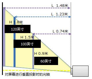 佳能Canon  短焦投影机 LV-X300ST安装距离