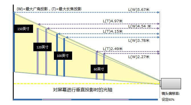 佳能Canon  便携型投影机 LV-S300安装距离