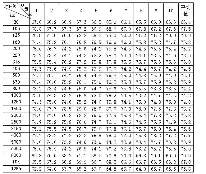 传输频率特性测量记录