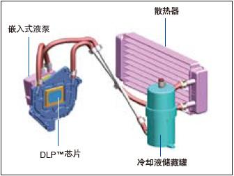 松下Panasonic 单芯片DLP投影机 PT-FDW83散热系统