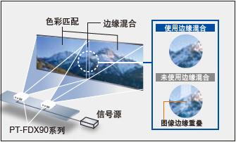 松下Panasonic 单芯片DLP投影机 PT-FDW83拼接安装调整