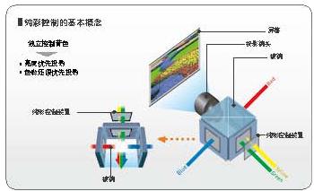 松下Panasonic LCD工程投影机 PT-SLX16K产品性能