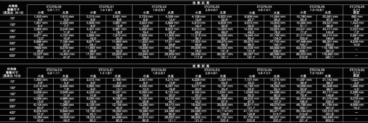 松下Panasonic 三芯片DLP投影机 PT-DZ12000C投影安装距离