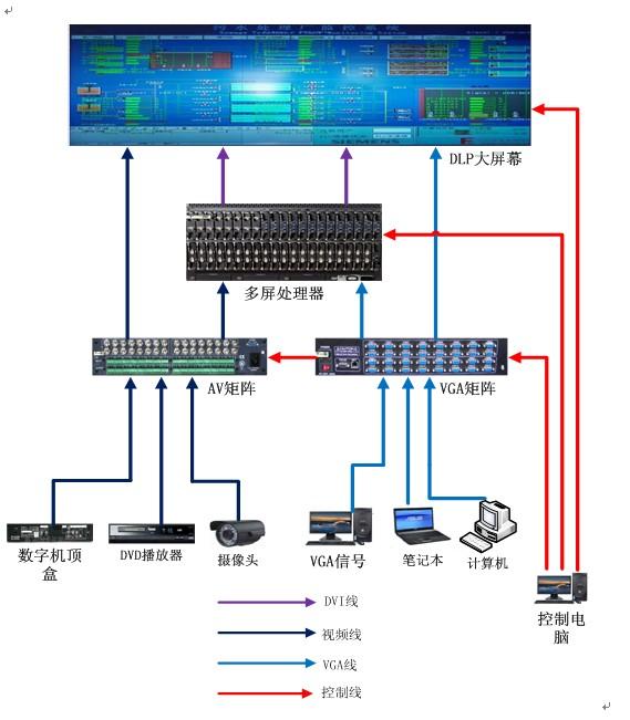 卓达 DLP背投拼接 LPD光源系列连接示意图