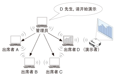 NEC 高端工程液晶投影机 PA600X+网络控制操作