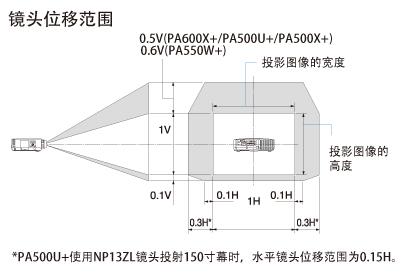 NEC 高端工程液晶投影机 PA600X+镜头位移调整