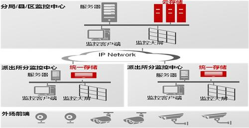 華為存儲在視頻監控中的應用