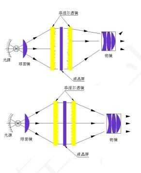 宇影光学 投影机用菲涅尔透镜技术原理