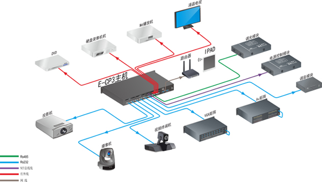 捷控CREATIVE 智能家居控制主机 E-CP3系统连接