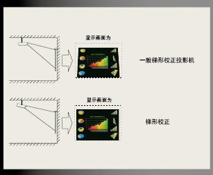 奥图码Optoma 投影机 DM191安装调试