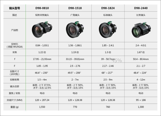 丽讯VIVITEK  专业工程投影机 DU9000镜头参数
