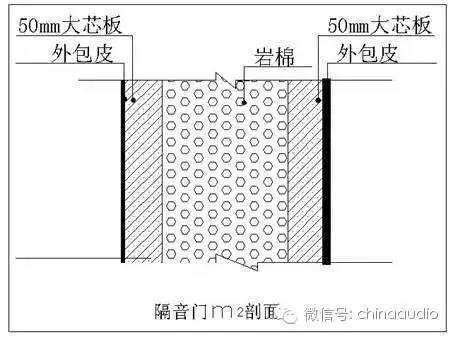 控制室门(M2)施工工艺图