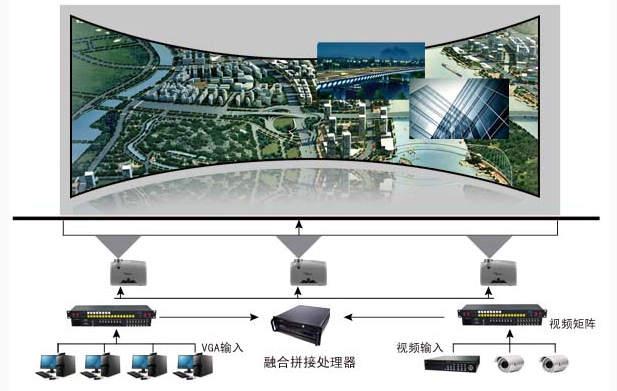 系统扩展性强,融合系统拼接系统可无缝集成