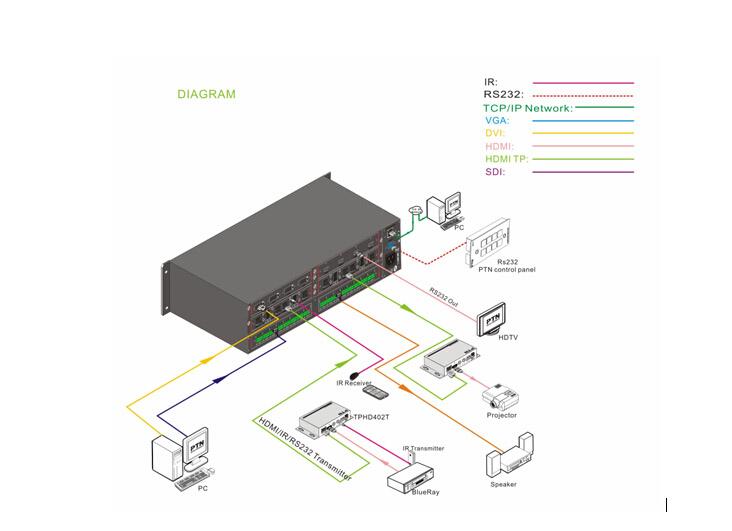 东明炬创PTN  混合插卡矩阵  MMX88A产品系统图