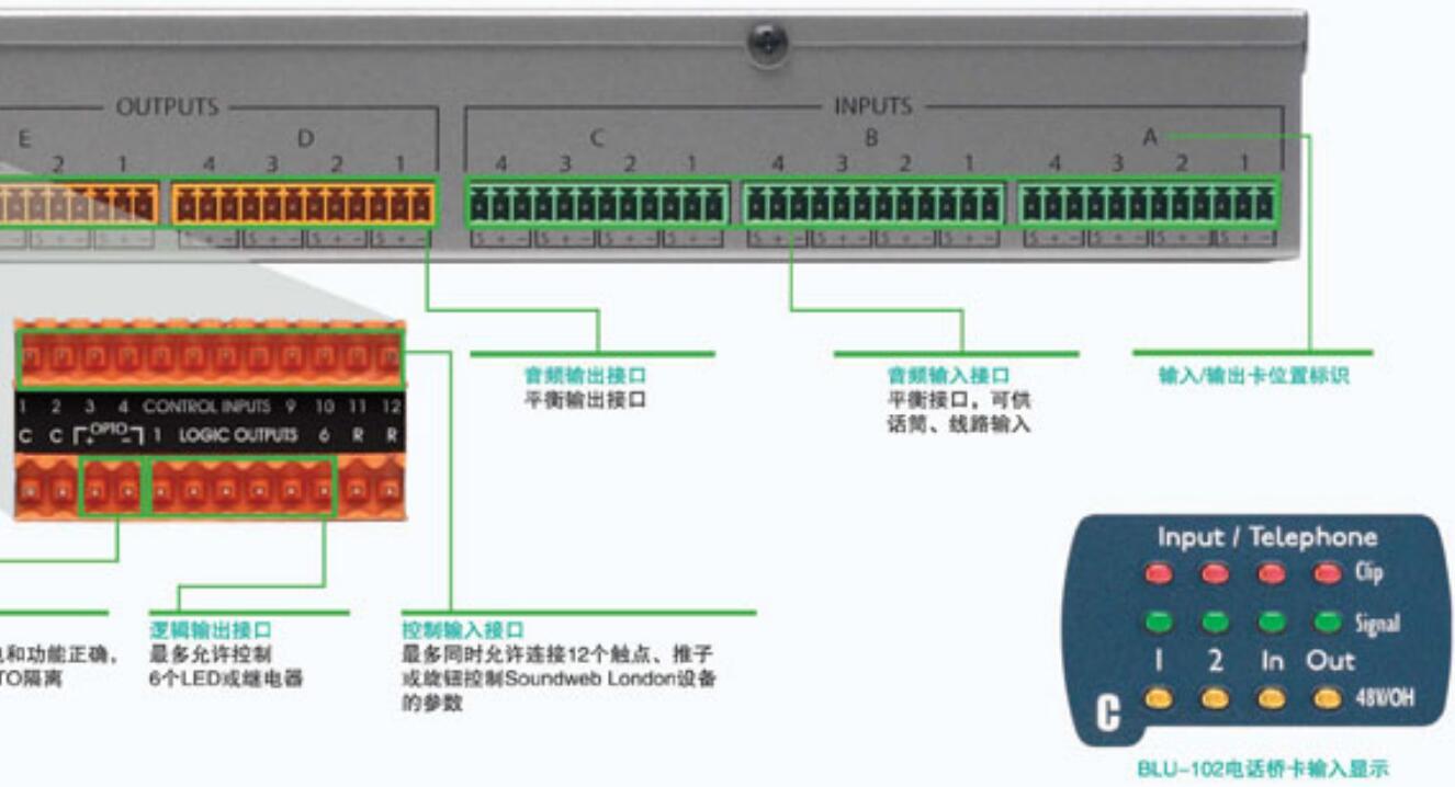 BSS   数字音频处理器  BLU-100后面板连接