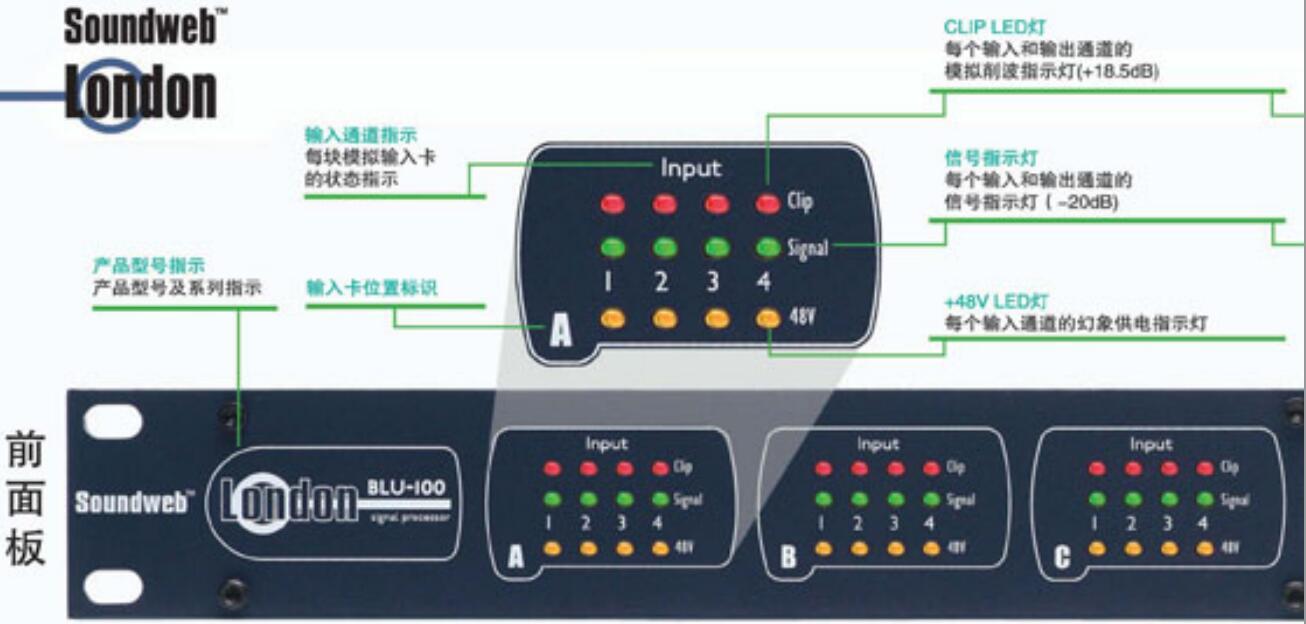 BSS   数字音频处理器  BLU-100前面板指示
