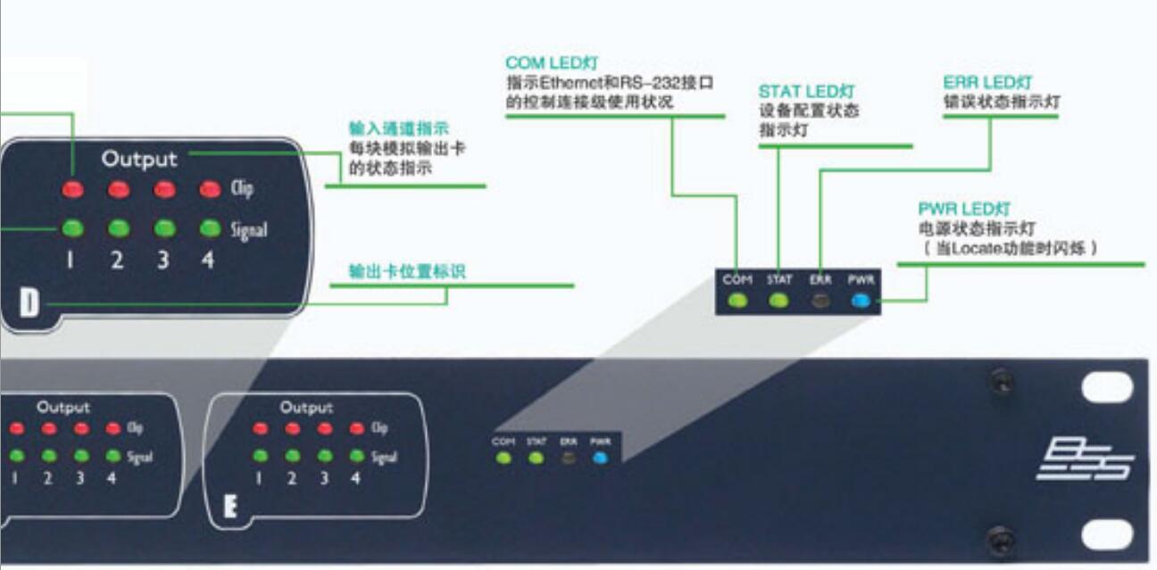 BSS   数字音频处理器  BLU-100前面板操作