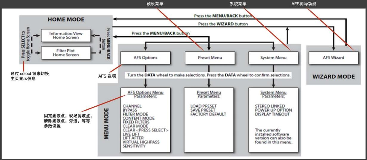 DBX 高级反馈抑制器 DBX AFS2操作流程