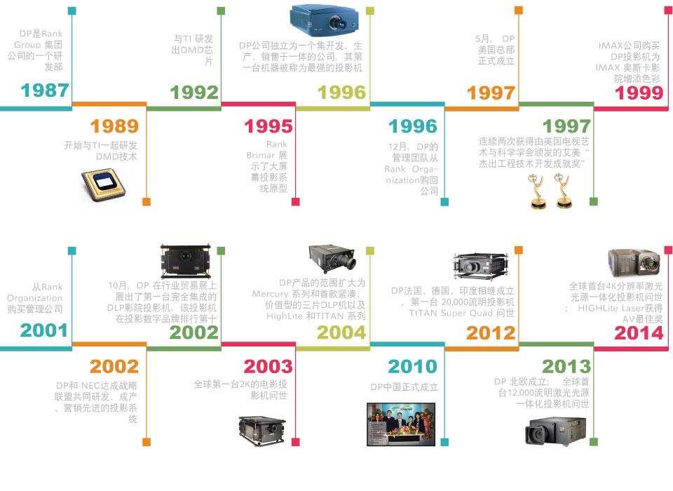 Digital Projection公司(DP投影机)简况——DP投影机历史