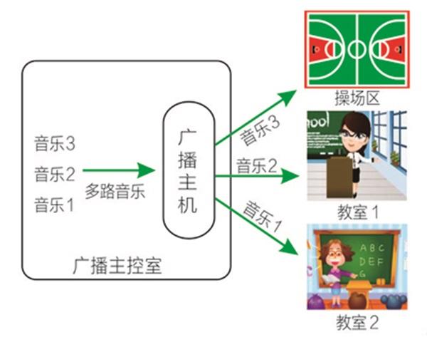 自动、手动分区控制(IP地址确定唯一分区)、分区任意组合广播
