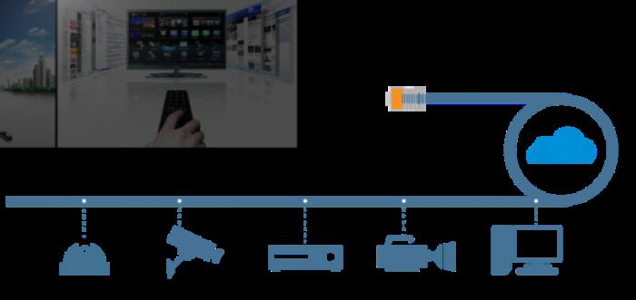 使用分布式系统构建多地互联的新型商业地产营销方案
