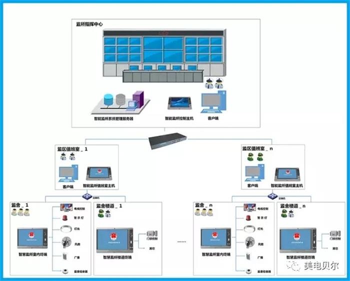 美电贝尔助力全国公安智慧监所信息化建设