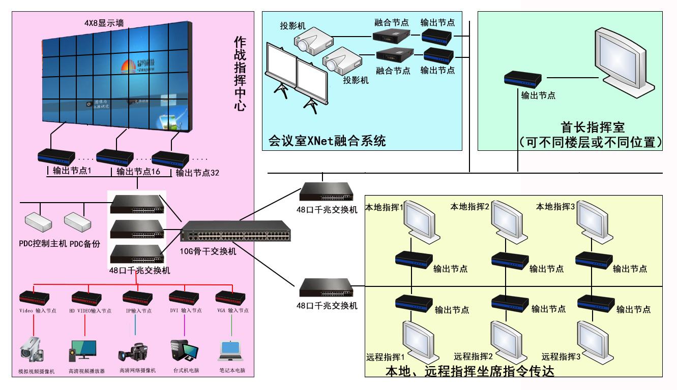 XNet网络无损音视频技术