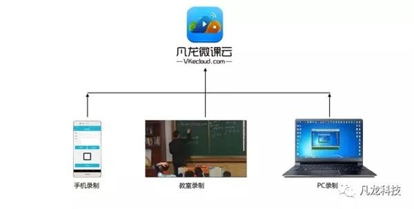 凡龙:MOOC教学解决方案