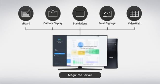 通过单一统一服务器运行多种类型的显示器