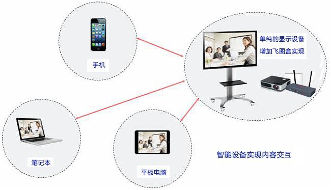 一键点击,就能投!飞图无线投屏助力企业高效智能会议