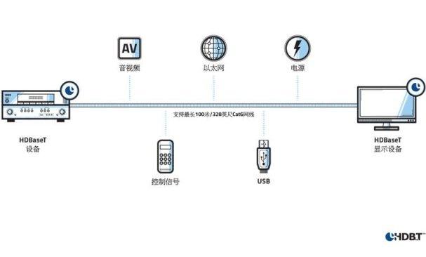 HDBaseT联盟推出教育领域数字连接技术优化方案