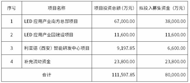 利亚德拟募资8个亿,加码Mini LED/小间距等应用领域