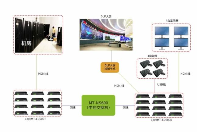 廣州地鐵調度中心分布式坐席協作KVM應用方案連接示意