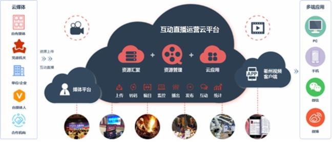 经纬中天互动直播运营服务平台方案图片
