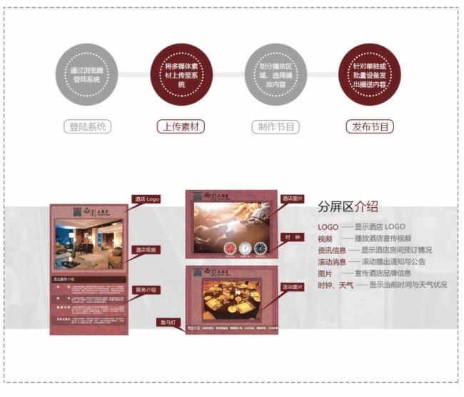 SYT视睿数字标牌系统酒店行业应用方案图片