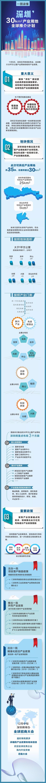 深圳推出三十平方公里产业用地,8K超高清视频产业再迎重大利好