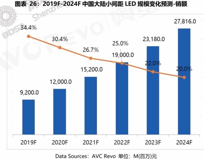2019年小间距LED销售额达92亿 P1.0以下产品不断涌现图片