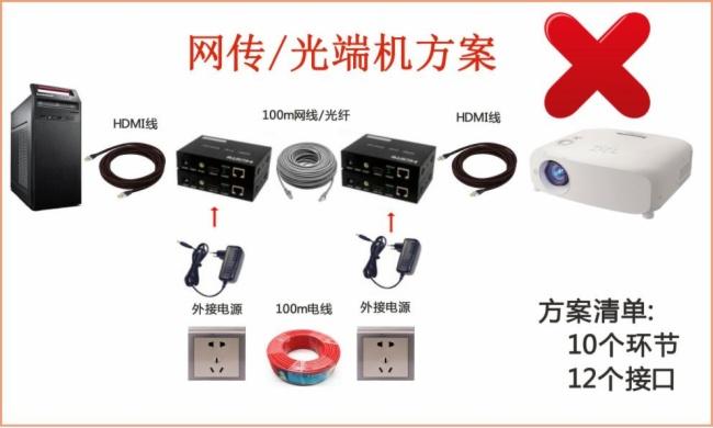 全屏蔽式HDMI光纤线 4K@60Hz长距离传输方案