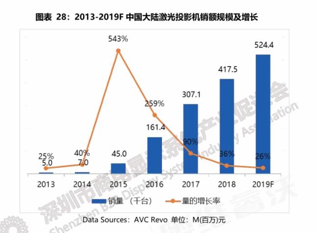 """2019年激光投影進入高品質增期 """"造景""""需求旺盛圖片"""