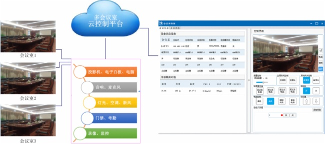 CREATOR快捷多会议室联网集群管控平台系统方案