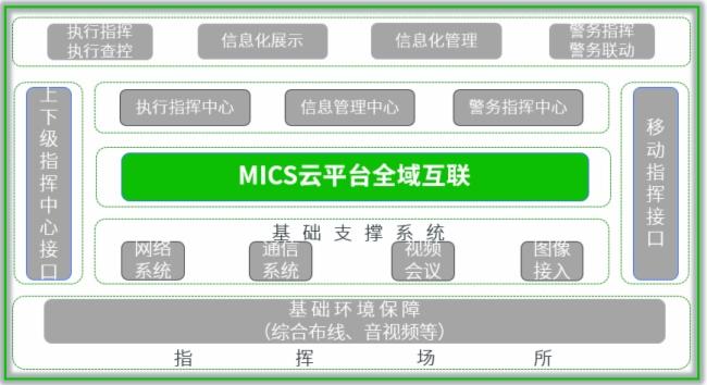 上海寰视基于MICS云全域可视化云平台打造全域互联智慧法院可视化指挥中心
