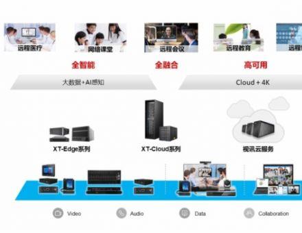 从全场景到全智能,兴图新科的云视频会议系统