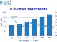 中国LCD拼接屏市场进入迅猛增长期